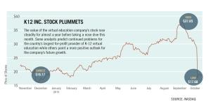 NASDAQ report